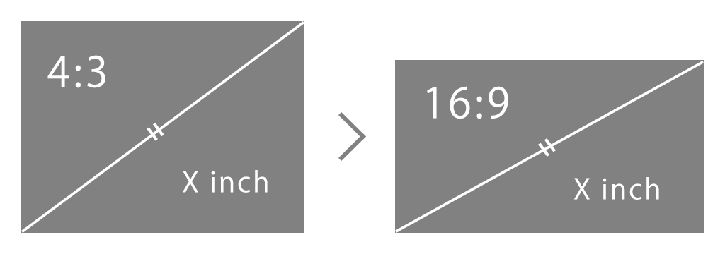 display_inch
